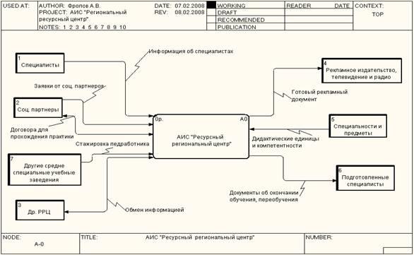 Функциональная модель АИС «